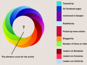 Oncotarget Recently Added Altmetric Scoring to Each of Its Articles - So What Are These Scores and Why Do They Matter?